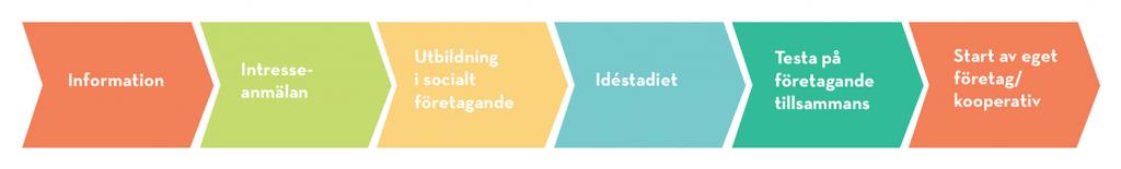 Processbeskrivning Centrum för socialt företagande
